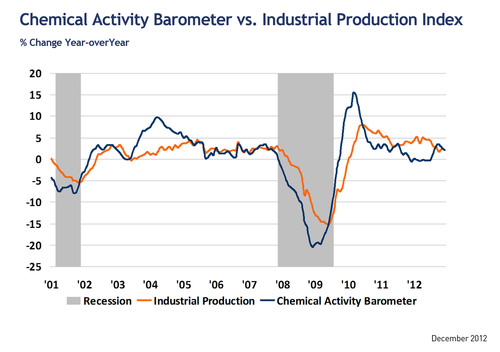 Chemical Activity Barometer Stable At Year's End Following Four Consecutive Monthly Gains