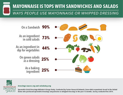 Mayonnaise Is Tops With Sandwiches And Salads