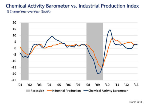 Chemical Activity Barometer vs. Industrial Production Index: % Change Year Over Year (3MMA).  (PRNewsFoto/American Chemistry Council)