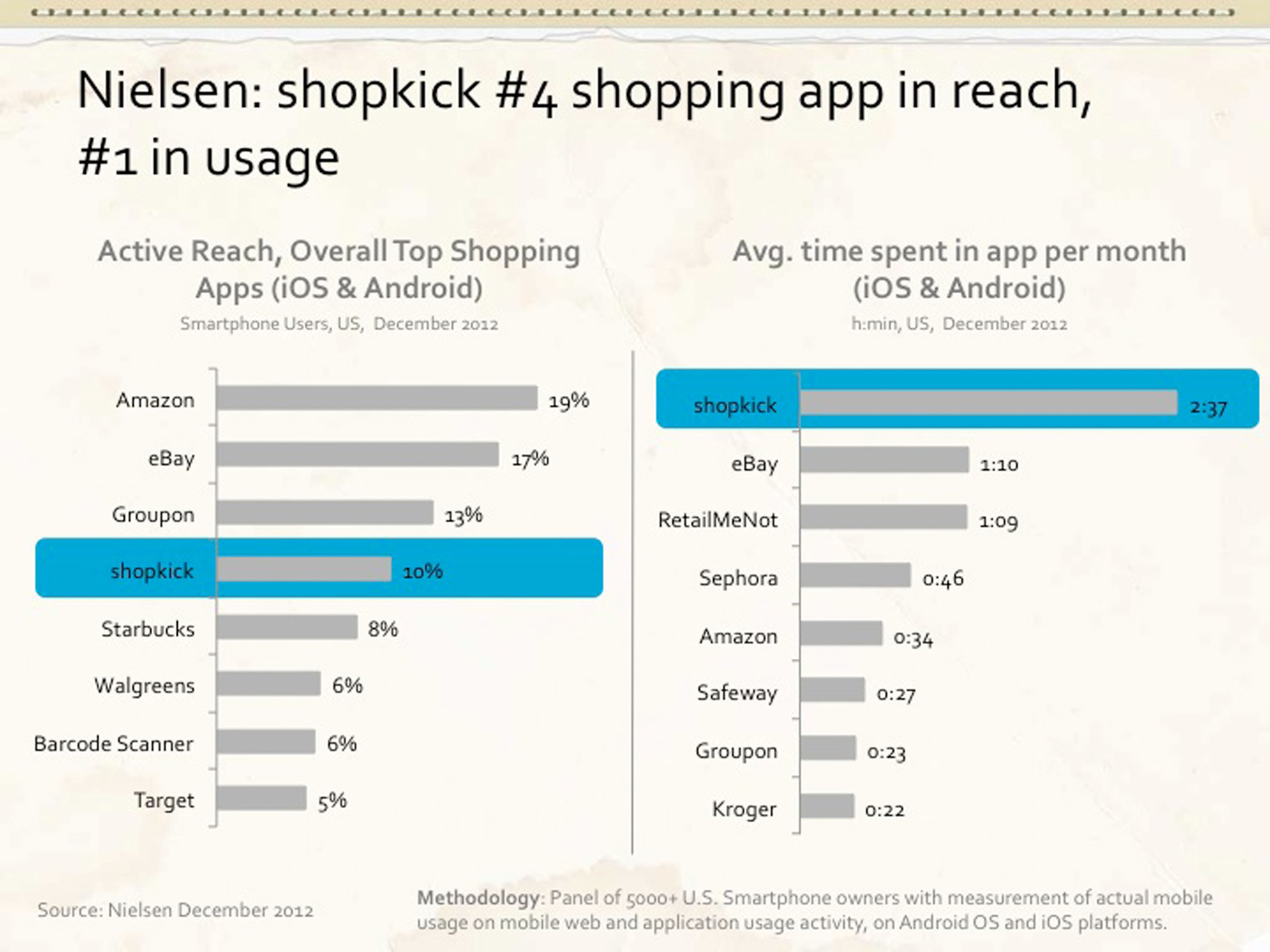 Nielsen: shopkick #4 shopping app in reach, #1 in usage.  (PRNewsFoto/shopkick)