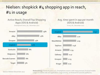 Nielsen: shopkick #4 shopping app in reach, #1 in usage. (PRNewsFoto/shopkick) (PRNewsFoto/SHOPKICK)