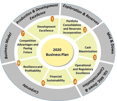 Ecopetrol updates its business plan to 2020