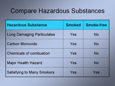 Switching to a smoke-free source of nicotine reduces smoking-related health risks by an estimated 99%. (PRNewsFoto/Consumer Advocates for Smoke-free Alternatives Association) (PRNewsFoto/CNSMR ADV SMOKE-FREE ALTS ASSOC)