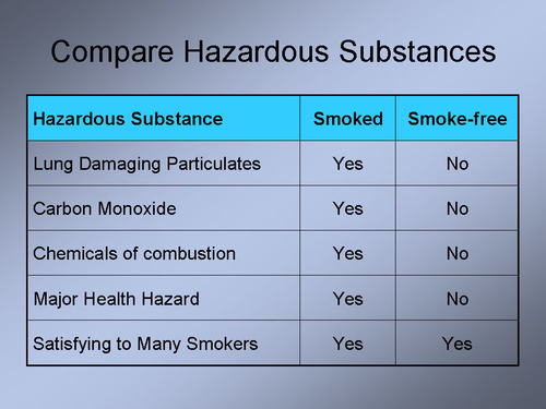 Switching to a smoke-free source of nicotine reduces smoking-related health risks by an estimated 99%. ...