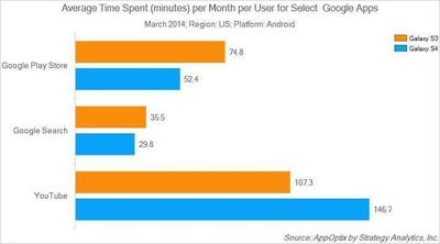 Average Time Spent (minutes) per Month per User for Select Google Apps (PRNewsFoto/Strategy Analytics)