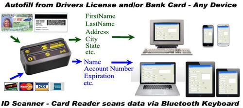 IDWedgeBT ID Card Scanner scans data via Bluetooth Keyboard.  (PRNewsFoto/TokenWorks)