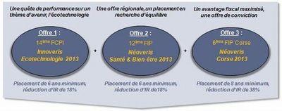 Viveris Management propose 3 fonds IR pour la fin d'année
