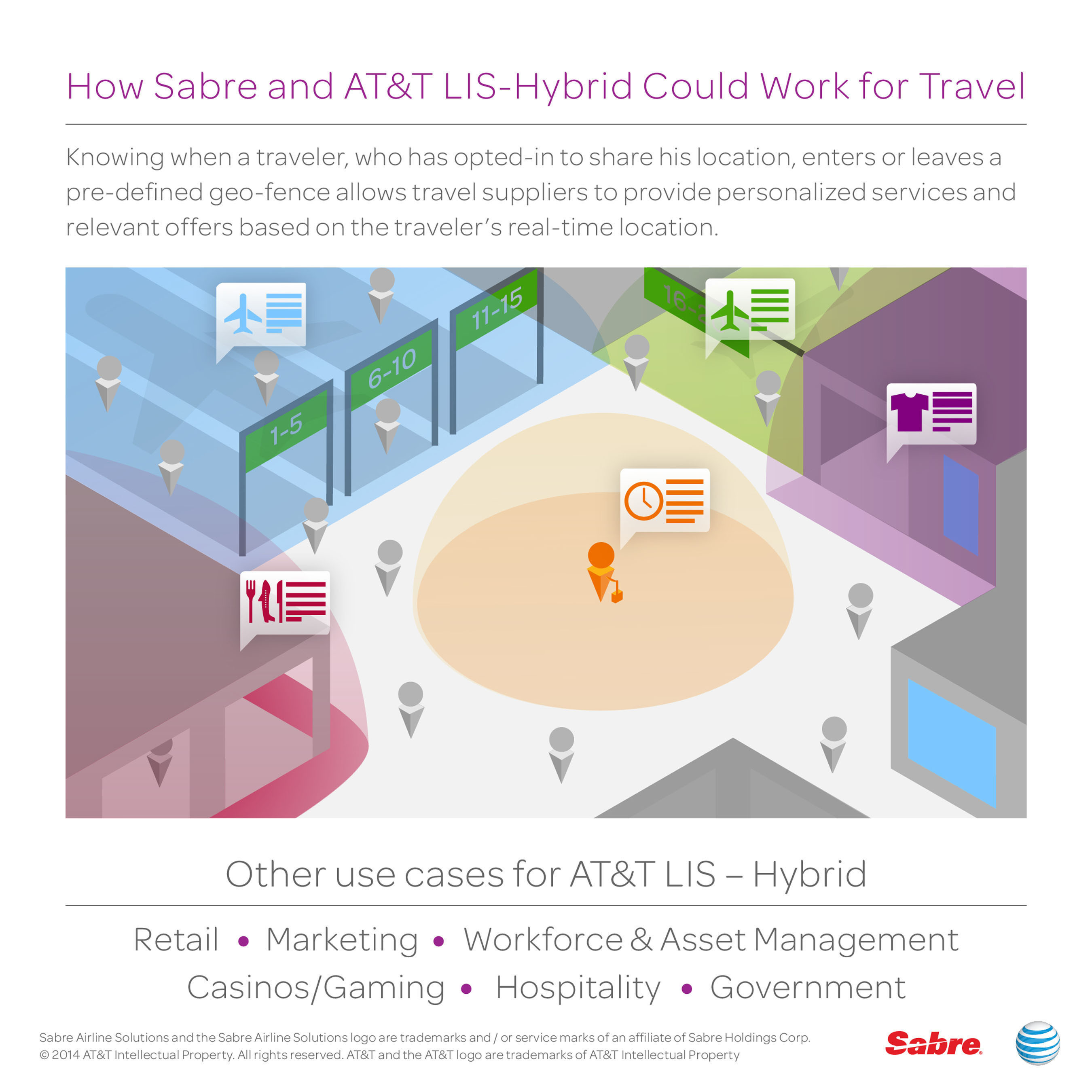 Travel technology firm, Sabre and AT&T explore how new mobile services and geo-fencing technology could personalize air travel.  (PRNewsFoto/Sabre)