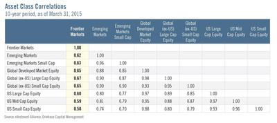 Asset Class Correlations