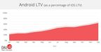 Android Lifetime Value as a percentage of iOS Lifetime Value