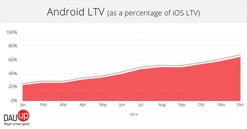 Android Lifetime Value as a percentage of iOS Lifetime Value (PRNewsFoto/DAU-UP)