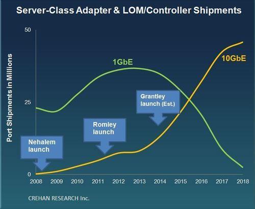Crehan Research Server-Class Adapter Trends. (PRNewsFoto/Crehan Research Inc.)