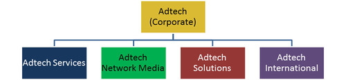 The New Adtech: Redesigned, Reorganized, and Refocused