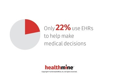 60% Say They Have An EHR, But Only 22% Use It To Help Make Medical Decisions: HealthMine Survey