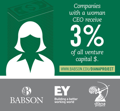 Babson College Releases New Study On Venture Capital Funding For Women Entrepreneurs (PRNewsFoto/Babson College)