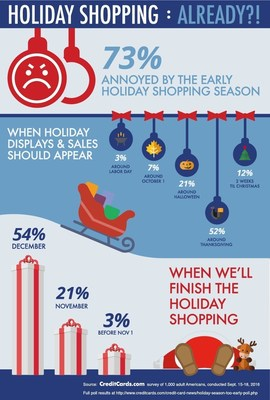 Almost three in four Americans are annoyed with the early start to the holiday shopping season; most think stores should start holiday displays and sales around Thanksgiving