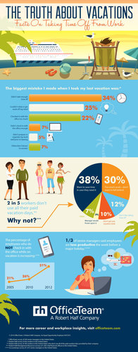 1/3 of managers surveyed by OfficeTeam regret not taking enough vacation time. Check out this infographic for ...