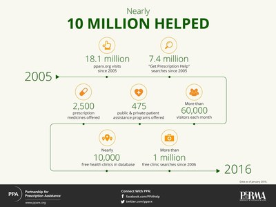 PPA has helped nearly 10 million people find access to their medicines.