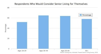58% of Americans would consider living in an assisted/independent living community someday