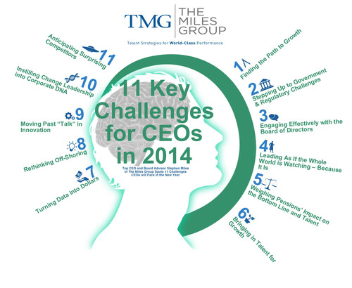 11 Key Challenges for CEOs in 2014 -- Insights from CEO and Board Advisor Stephen Miles. (PRNewsFoto/The Miles Group) (PRNewsFoto/THE MILES GROUP)