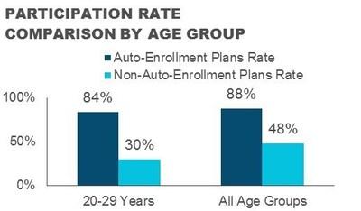 Participation Rate Comparison By Age Group