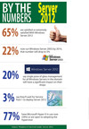 65% of IT Pros are Satisfied or Extremely Satisfied With Windows Server 2012, New InformationWeek Reports Research Finds