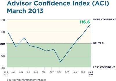 Penton Advisor Confidence Index Moderated in March.  (PRNewsFoto/Penton)