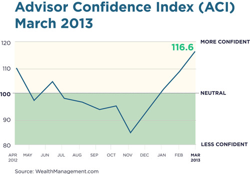 Penton's Financial Advisor Confidence Index Begins To Moderate