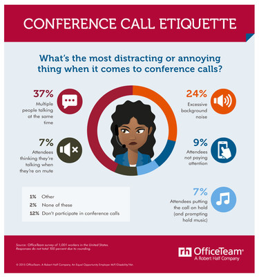 What's the most annoying behavior on conference calls? According to an OfficeTeam survey of workers, multiple people talking at the same time is the most irritating (37 percent) followed by excessive background noise (24 percent).