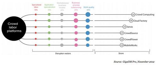 GigaOM: Ranking of Crowd Labor Platforms in 2012. (PRNewsFoto/CloudFactory) (PRNewsFoto/CLOUDFACTORY)