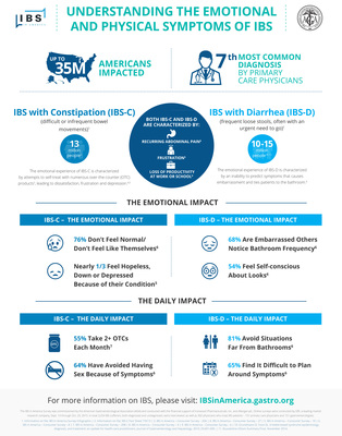 IBS in America Fact Sheet