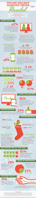 Online Holiday Shopping Trends Revealed.  (PRNewsFoto/Sears Holdings Corporation)