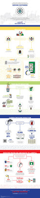 Sodexo_Customer_Service_Static_Infographic