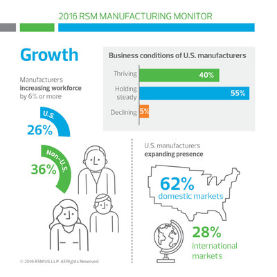 Key data points from RSM's 2016 Manufacturing Monitor, a survey of middle market manufacturers.