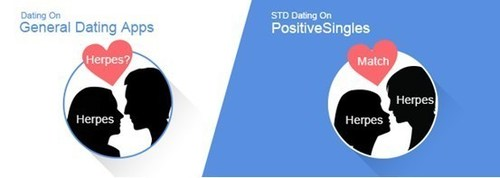 71.8% of People Don't Think Tinder Should Be Blamed For STD Rise, According To STD Dating App