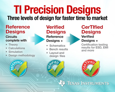 Texas Instruments precision analog design library provides comprehensive board-level precision designs to help engineers quickly evaluate and customize their systems while expanding their analog knowledge base.  (PRNewsFoto/Texas Instruments Incorporated)