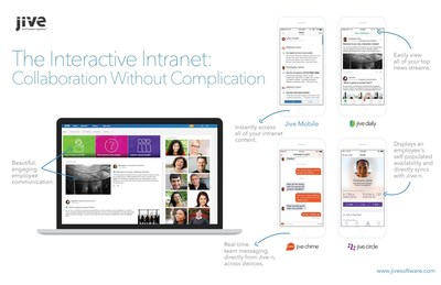Collaboration Without Complication:  The Interactive Intranet