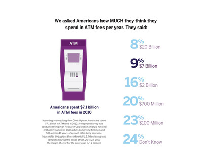 In a survey conducted by Ally Bank, consumers were asked how much they think they spend in ATM fees annually.  (PRNewsFoto/Ally Financial)