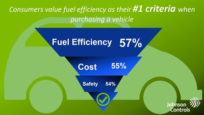 Consumers value fuel efficiency as their #1 criteria when purchasing a vehicle, according to a survey conducted by the Opinion Research Corporation on behalf of Johnson Controls.