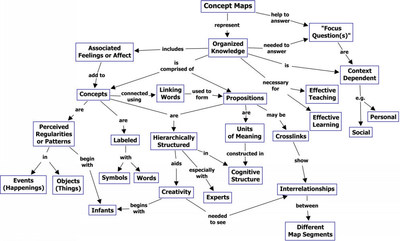 Concept map visualizing what concept maps are. (PRNewsFoto/IDEAL Group)