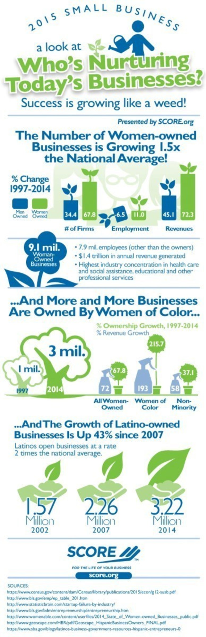 SCORE, - www.score.org - mentors to America's small businesses, has gathered statistics on the growth and economic impact of women-owned and minority-owned businesses in the United States. In total, there are currently 9.1 million women-owned businesses in the U.S. that employ 7.9 million people and generate $1.4 trillion in annual revenues. Since 1997, the number of women-owned firms in the U.S. has increased by 67.8% while the number of men-owned firms increased by 34.4%.