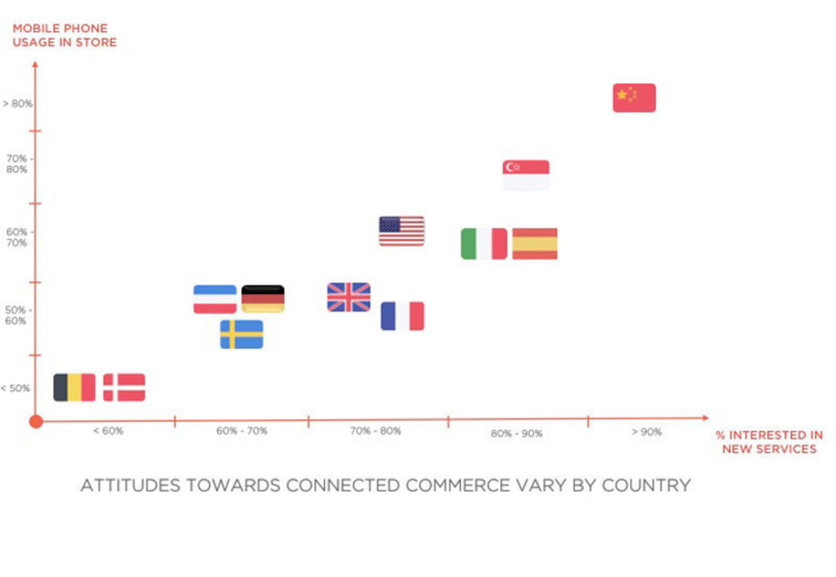 Attitudes Towards Connected Commerce Vary by Country. (PRNewsFoto/DigitasLBi) (PRNewsFoto/DIGITASLBI)