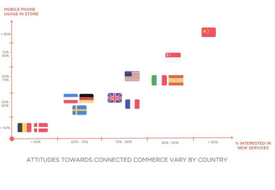 Attitudes Towards Connected Commerce Vary by Country.  (PRNewsFoto/DigitasLBi)