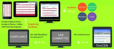 The business process below illustrates the SAR Workflow process. (PRNewsFoto/Resort Advantage)