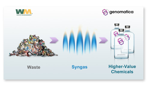 Waste Management and Genomatica Announce Strategic Agreement