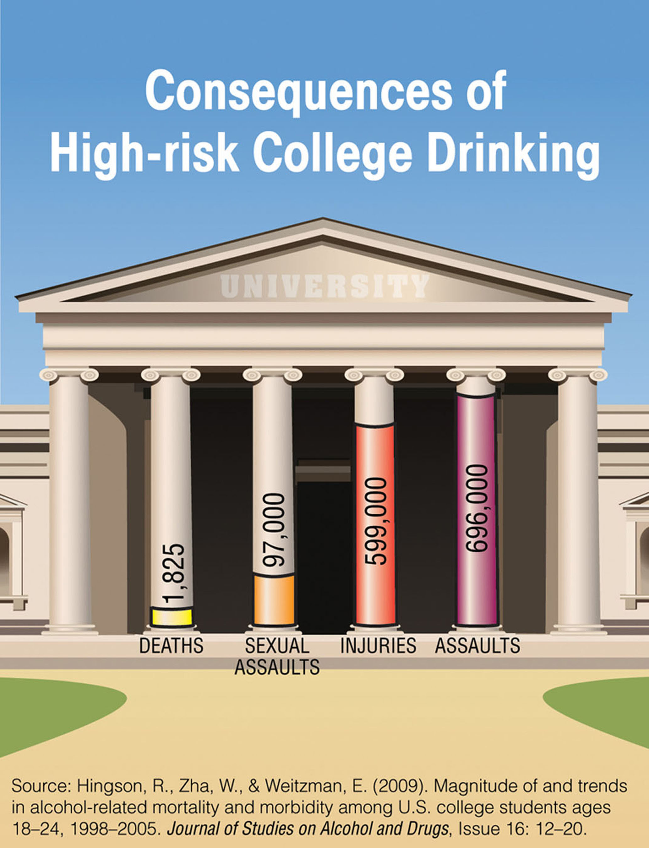 Consequences of high-risk college drinking.  (PRNewsFoto/National Institute on Alcohol Abuse and Alcoholism, ...