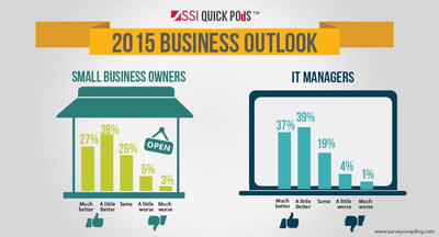 SSI QuickPoll Reveals Business Optimism for 2015 -- IT Managers and Small Business Owners are Bullish --