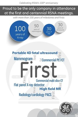 A century of firsts: Edison's brainchild advancing the future at 100th RSNA