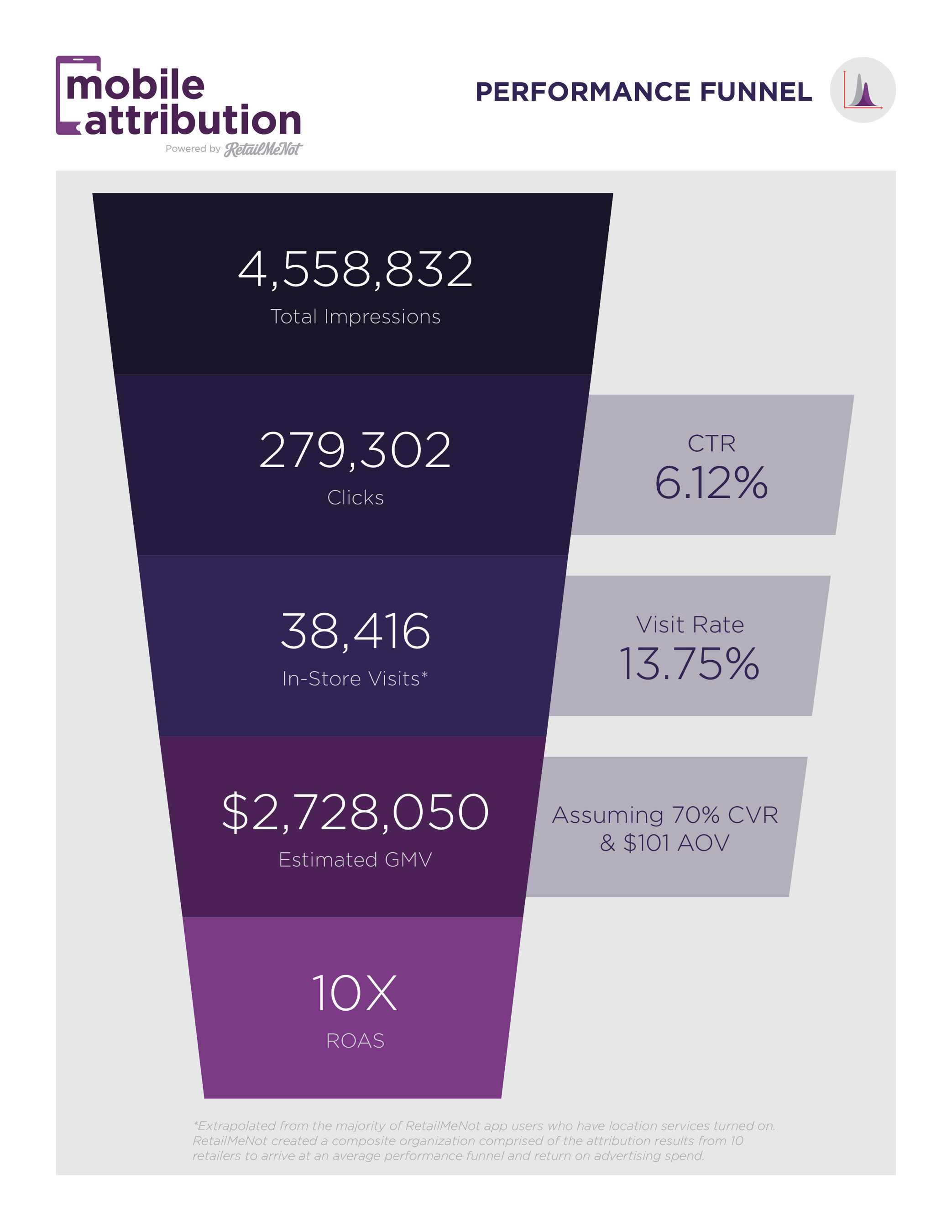 Mobile Attribution Powered by RetailMeNot - Performance Funnel