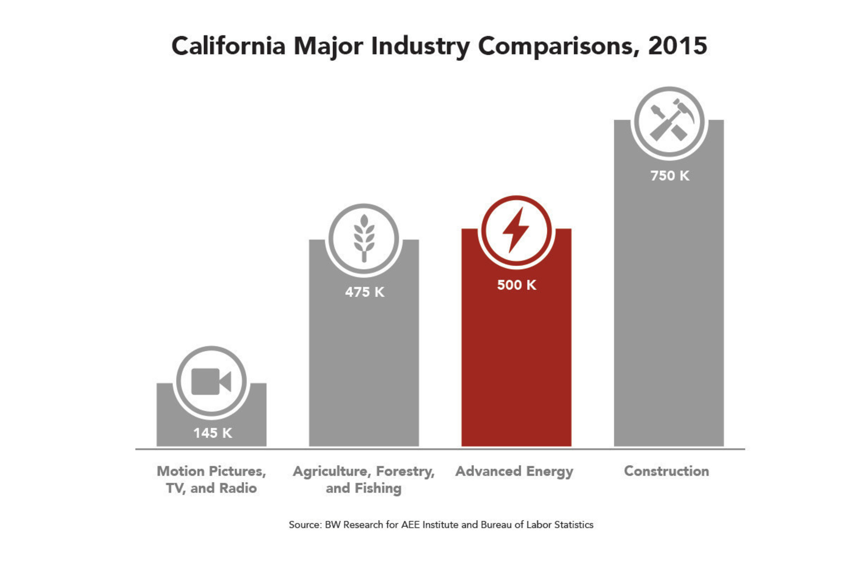 California leads nation with more than half a million advanced energy workers, employs 3X as many Californians as the motion picture, TV, and radio industry (145,000) and more than agriculture, forestry, and fishing (475,000).
